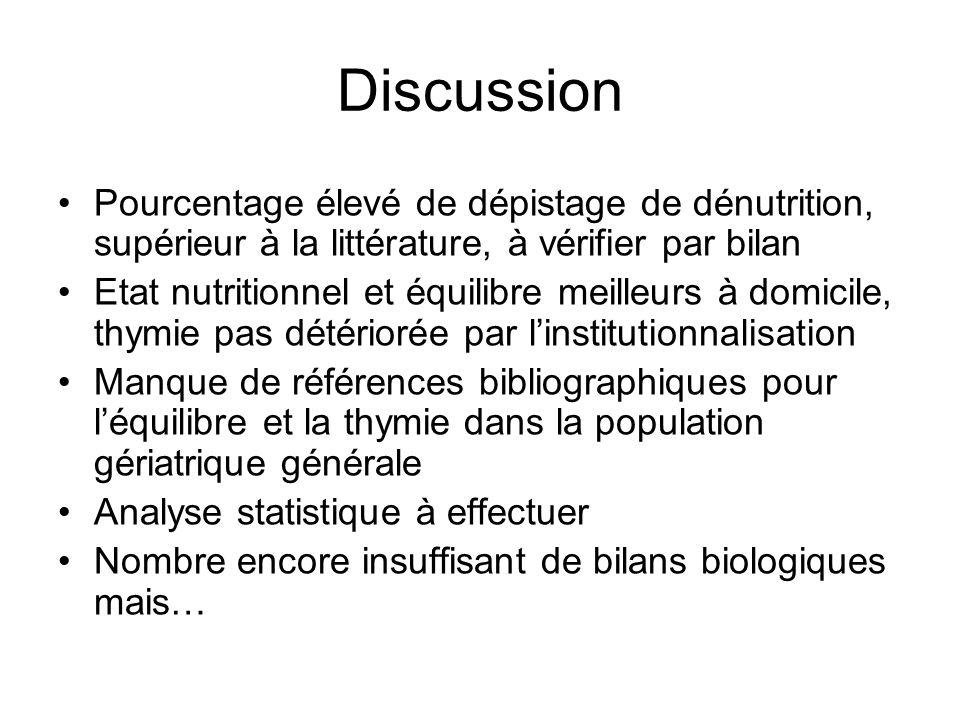 Discussion Pourcentage élevé de dépistage de dénutrition, supérieur à la littérature, à vérifier par bilan.