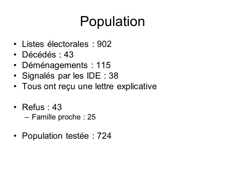 Population Listes électorales : 902 Décédés : 43 Déménagements : 115