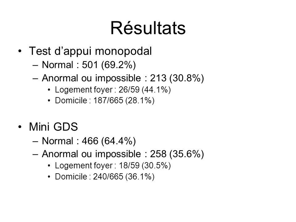 Résultats Test d'appui monopodal Mini GDS Normal : 501 (69.2%)