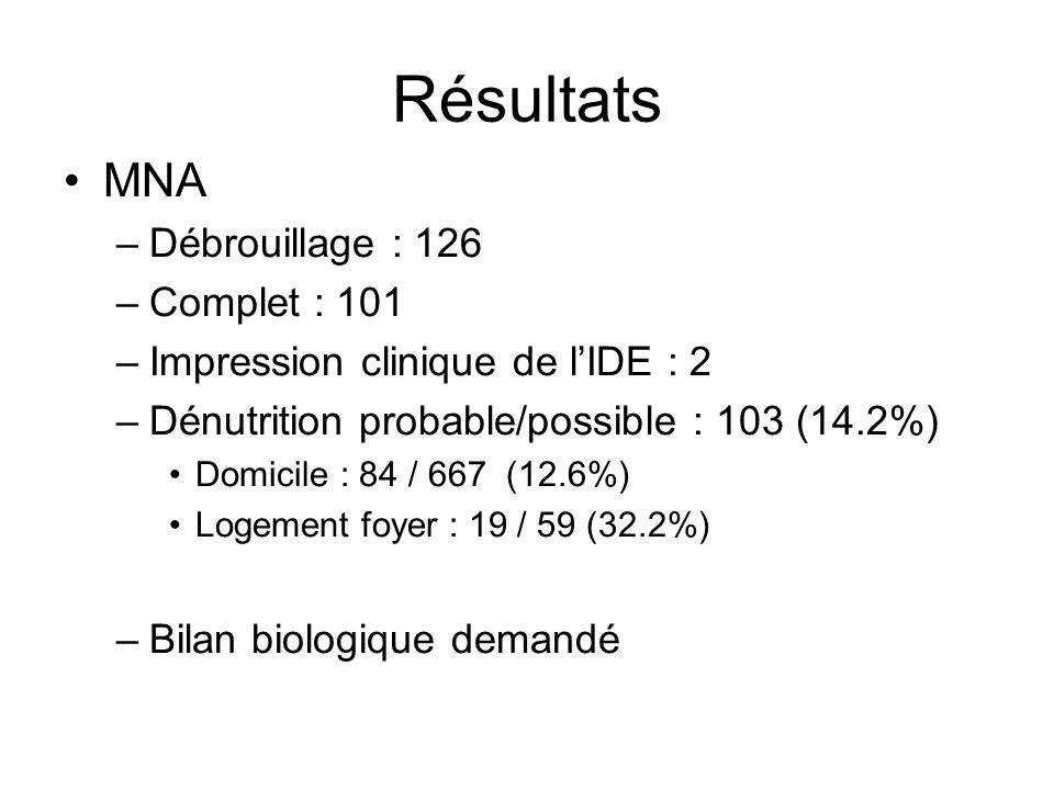 Résultats MNA Débrouillage : 126 Complet : 101