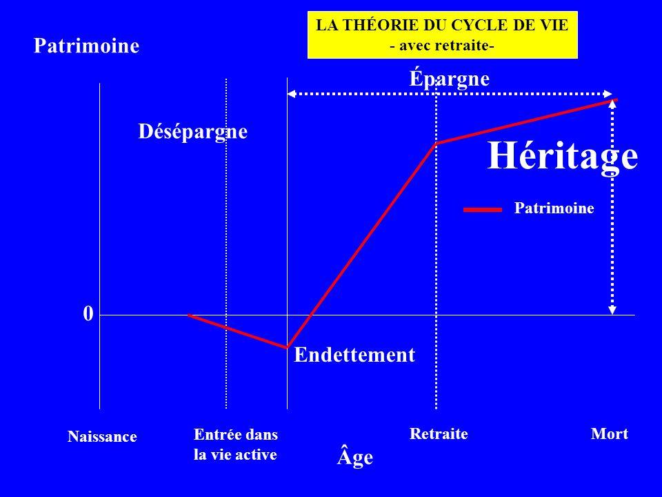 LA THÉORIE DU CYCLE DE VIE