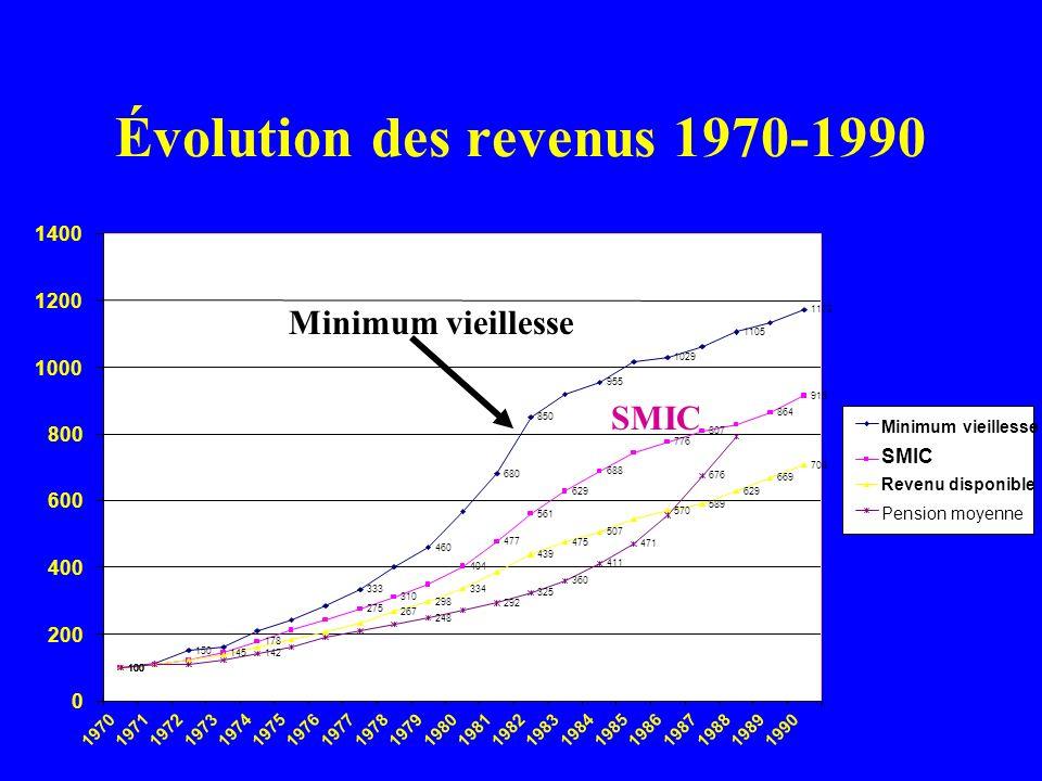 Évolution des revenus 1970-1990