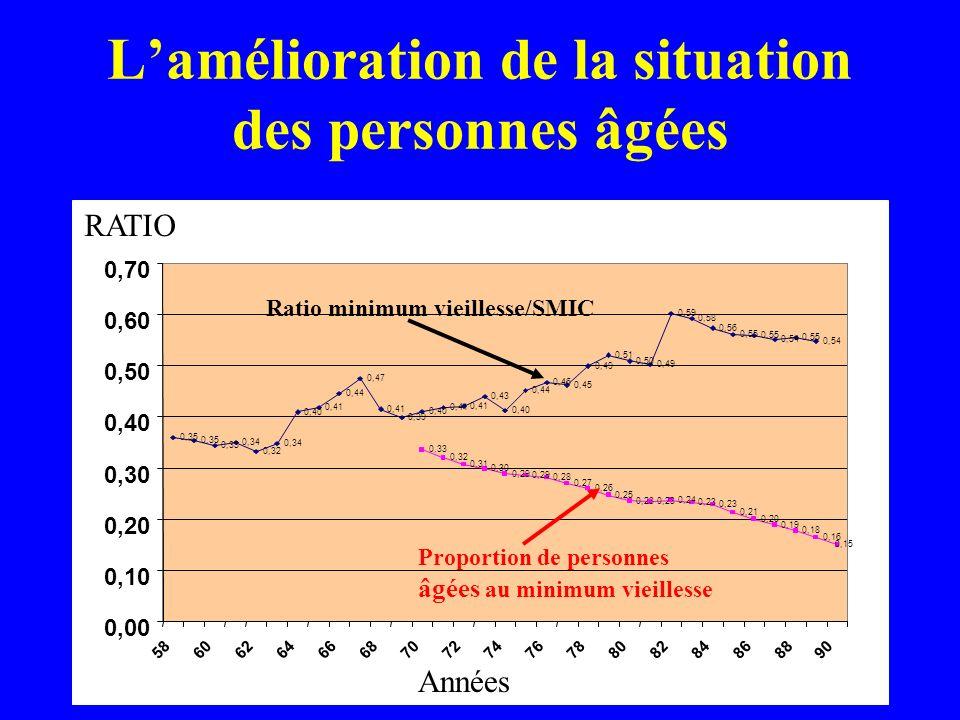 L'amélioration de la situation des personnes âgées