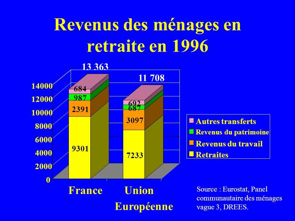 Revenus des ménages en retraite en 1996
