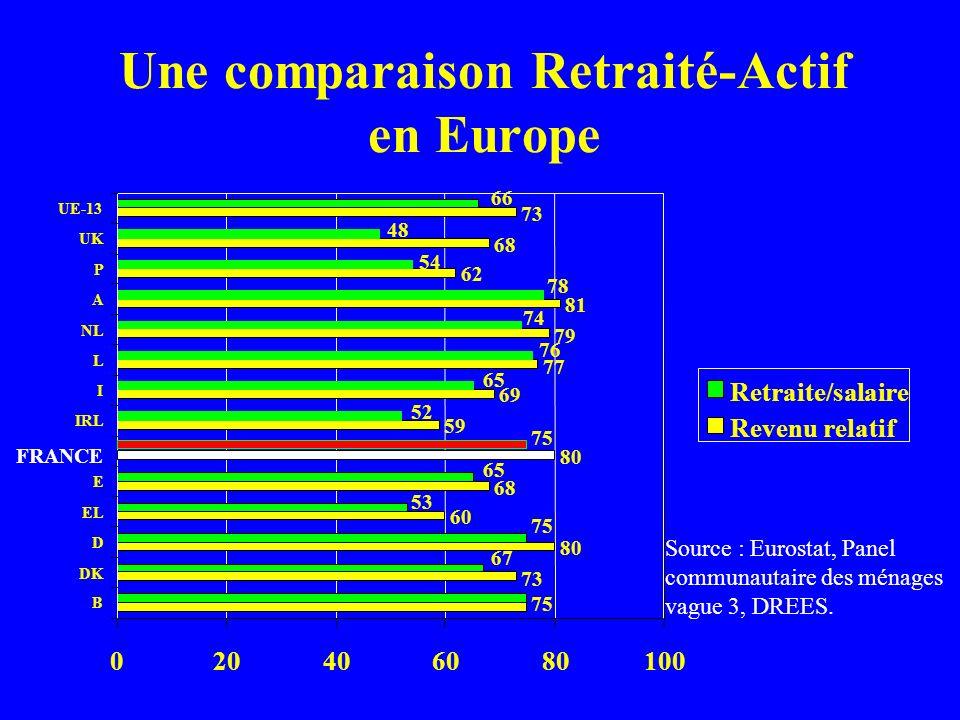 Une comparaison Retraité-Actif en Europe