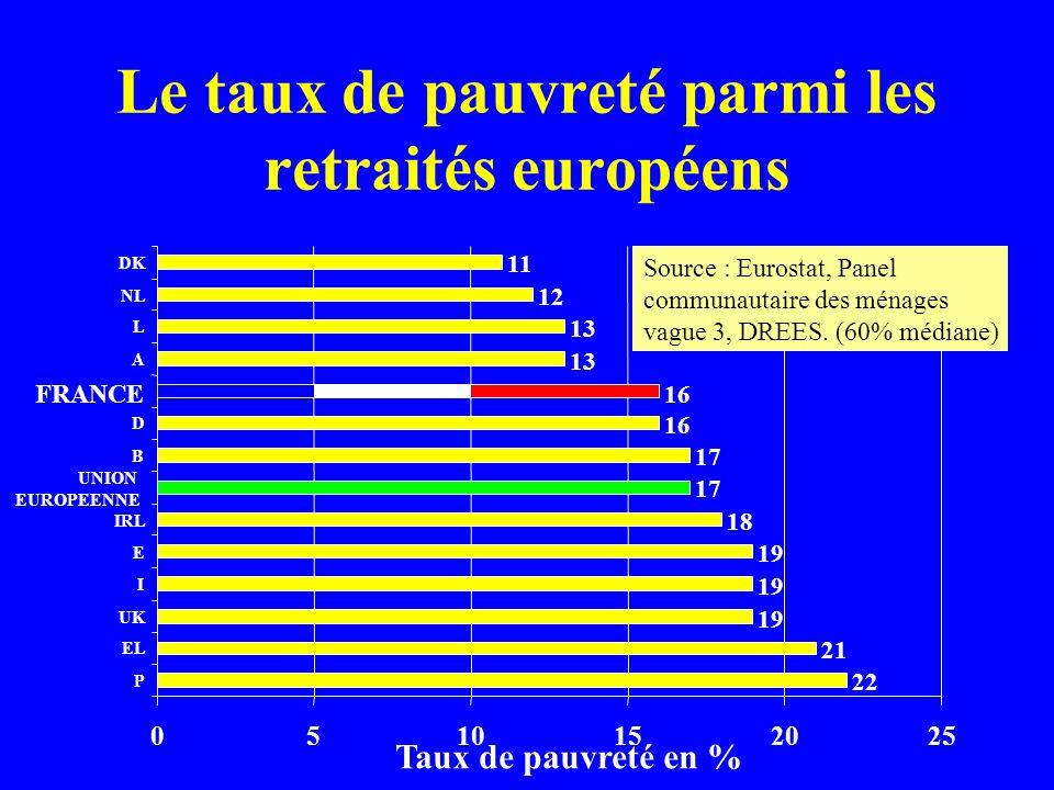 Le taux de pauvreté parmi les retraités européens