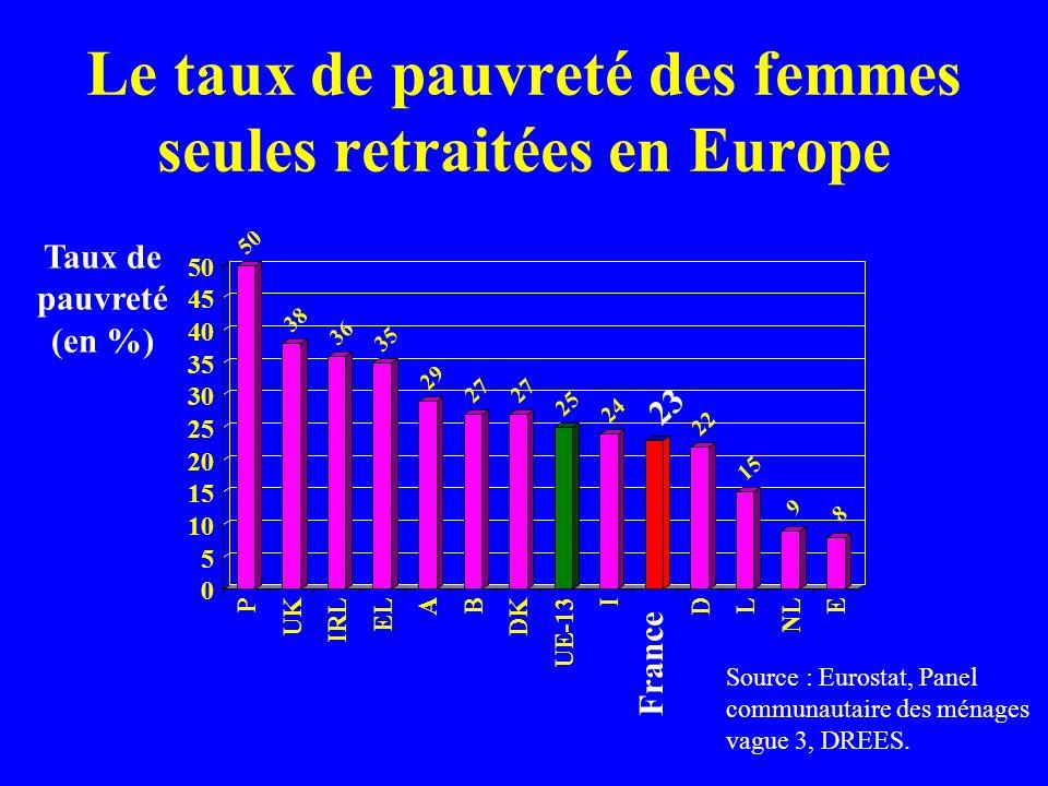 Le taux de pauvreté des femmes seules retraitées en Europe