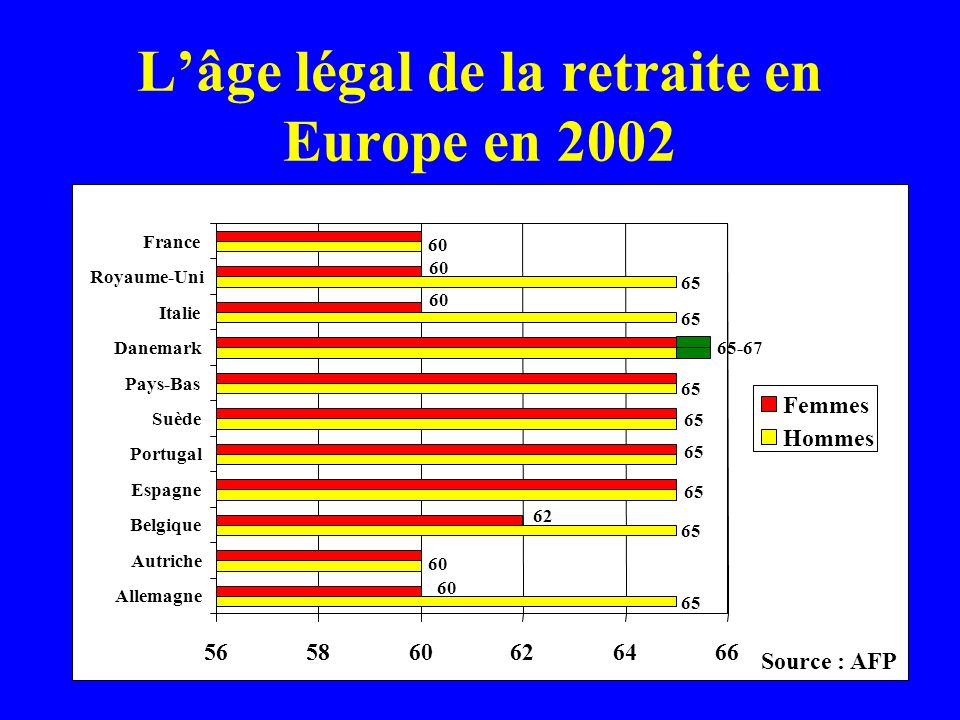 L'âge légal de la retraite en Europe en 2002