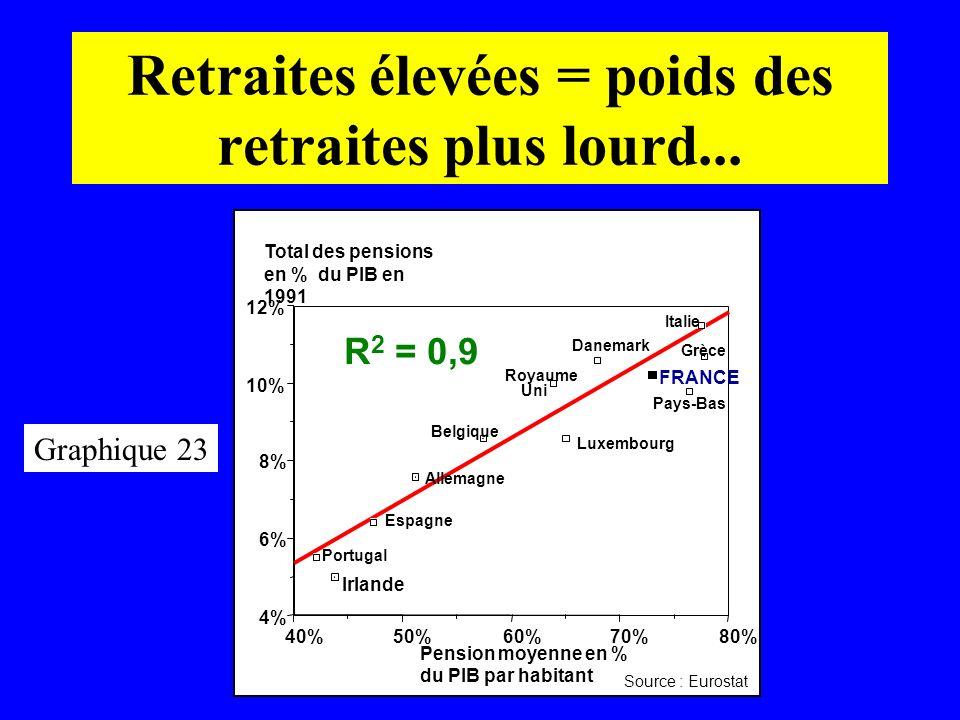 Retraites élevées = poids des retraites plus lourd...