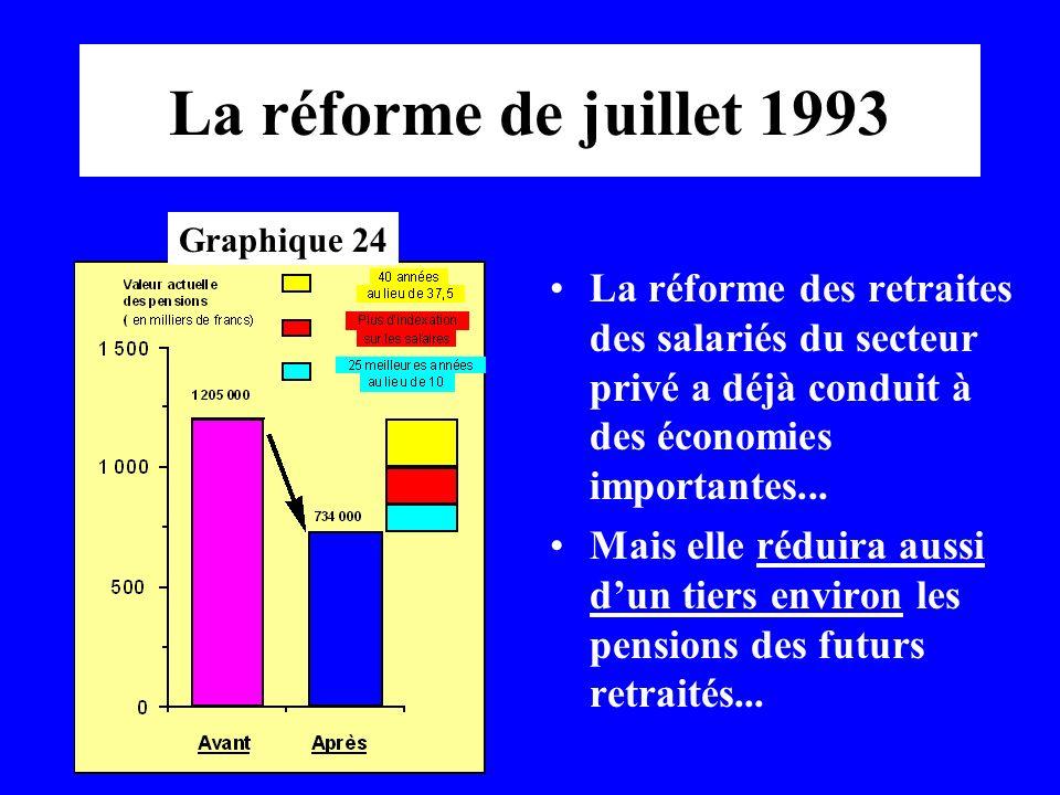 La réforme de juillet 1993 Graphique 24. La réforme des retraites des salariés du secteur privé a déjà conduit à des économies importantes...