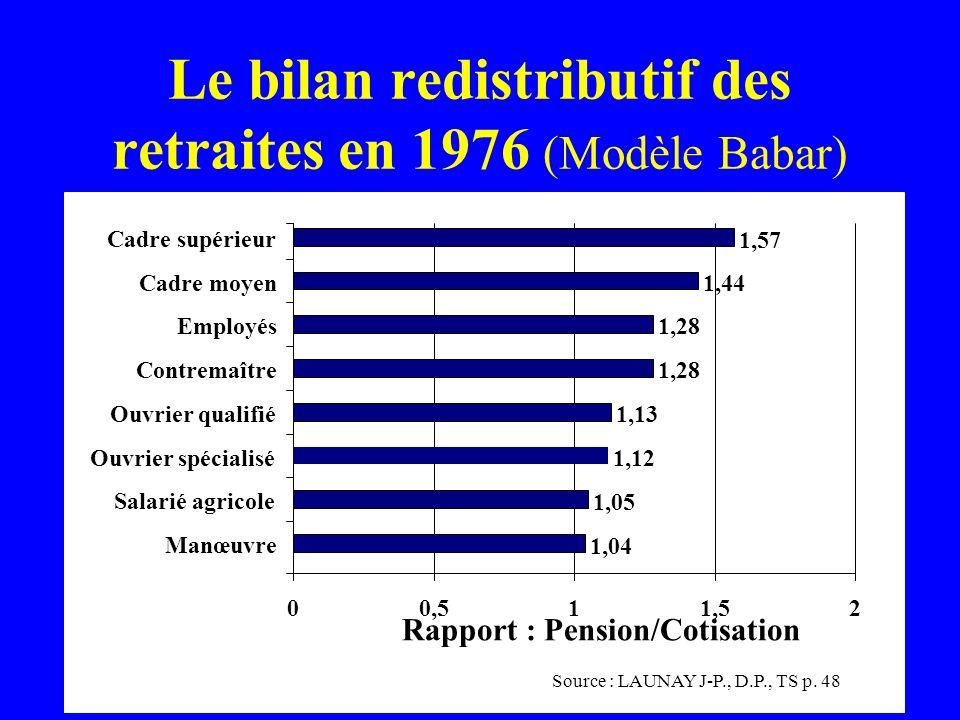 Le bilan redistributif des retraites en 1976 (Modèle Babar)