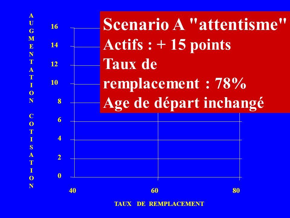 Scenario A attentisme Actifs : + 15 points A Taux de