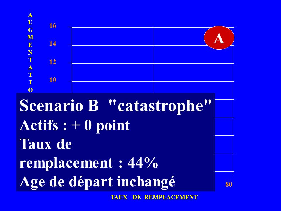 Scenario B catastrophe
