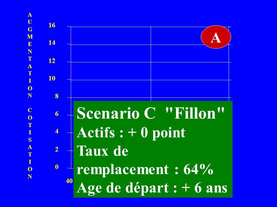 Scenario C Fillon A Actifs : + 0 point Taux de remplacement : 64%