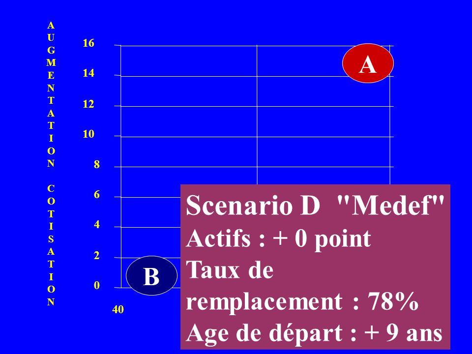 Scenario D Medef A Actifs : + 0 point Taux de remplacement : 78%