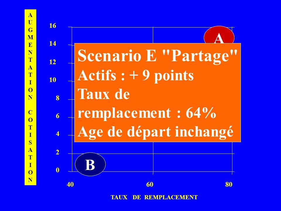 Scenario E Partage A Actifs : + 9 points Taux de D
