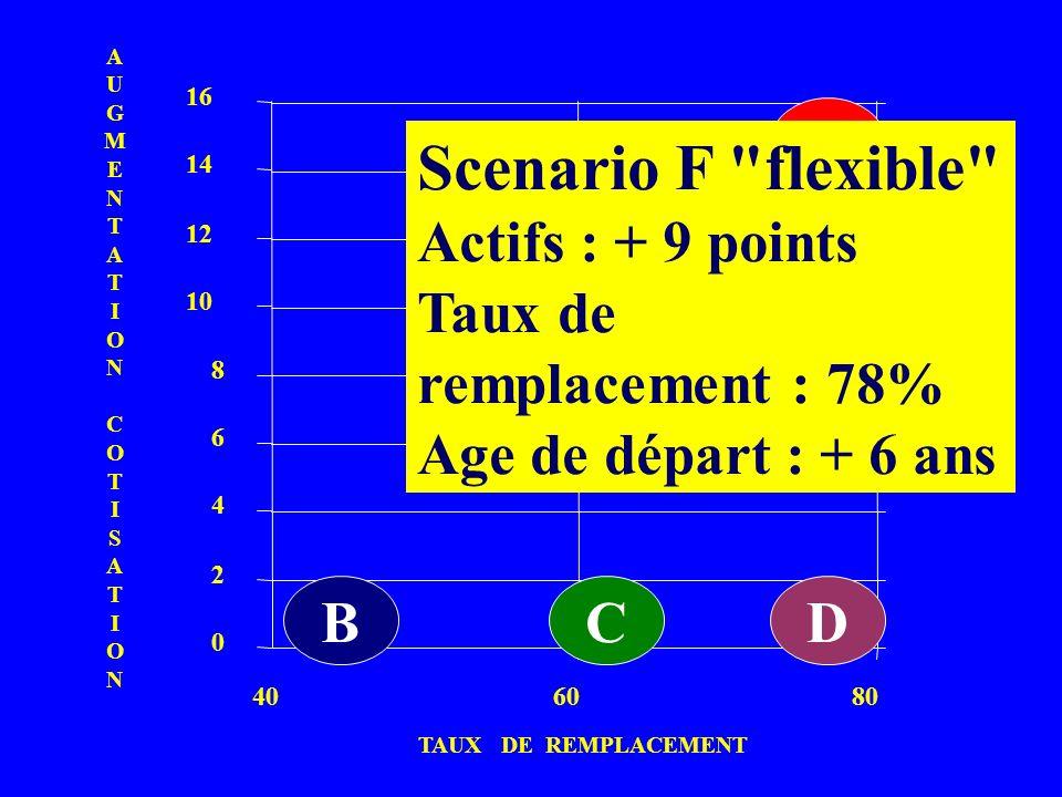 Scenario F flexible B Actifs : + 9 points Taux de remplacement : 78%