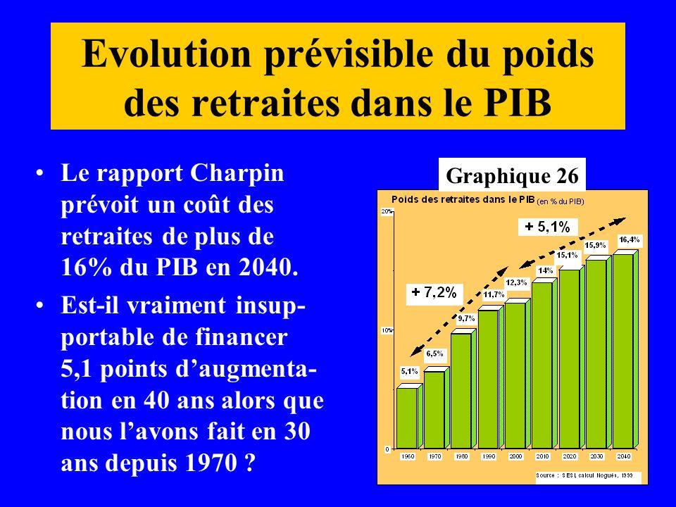 Evolution prévisible du poids des retraites dans le PIB