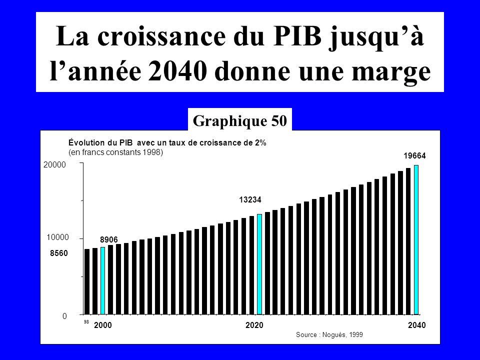 La croissance du PIB jusqu'à l'année 2040 donne une marge
