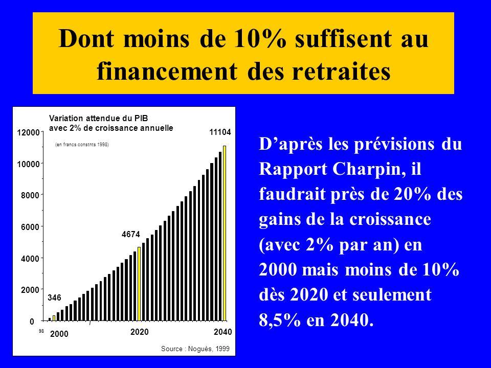 Dont moins de 10% suffisent au financement des retraites