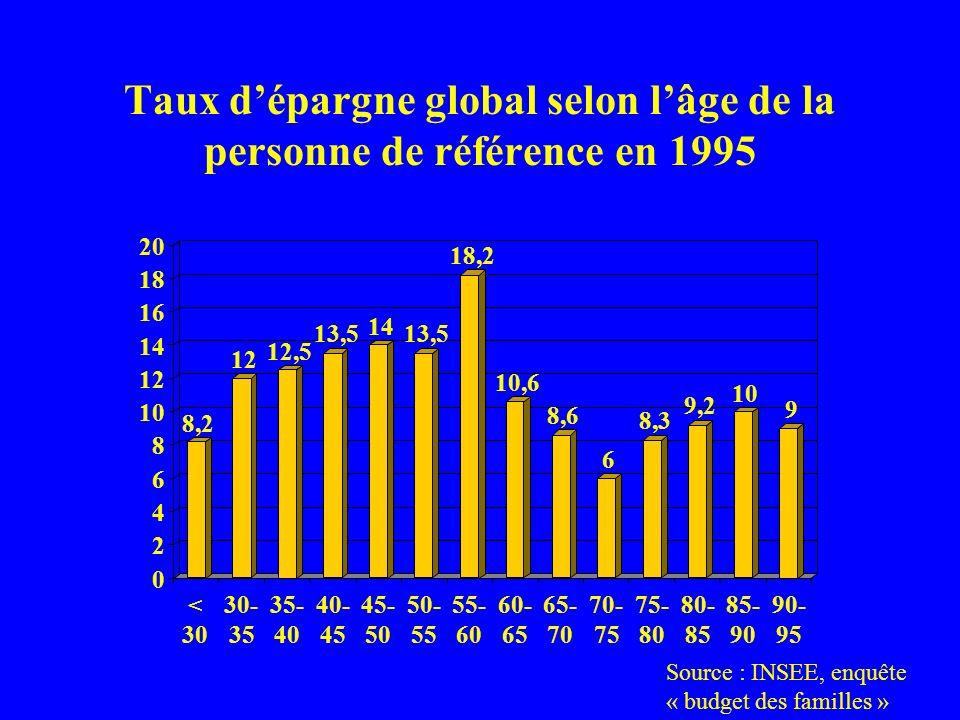 Taux d'épargne global selon l'âge de la personne de référence en 1995