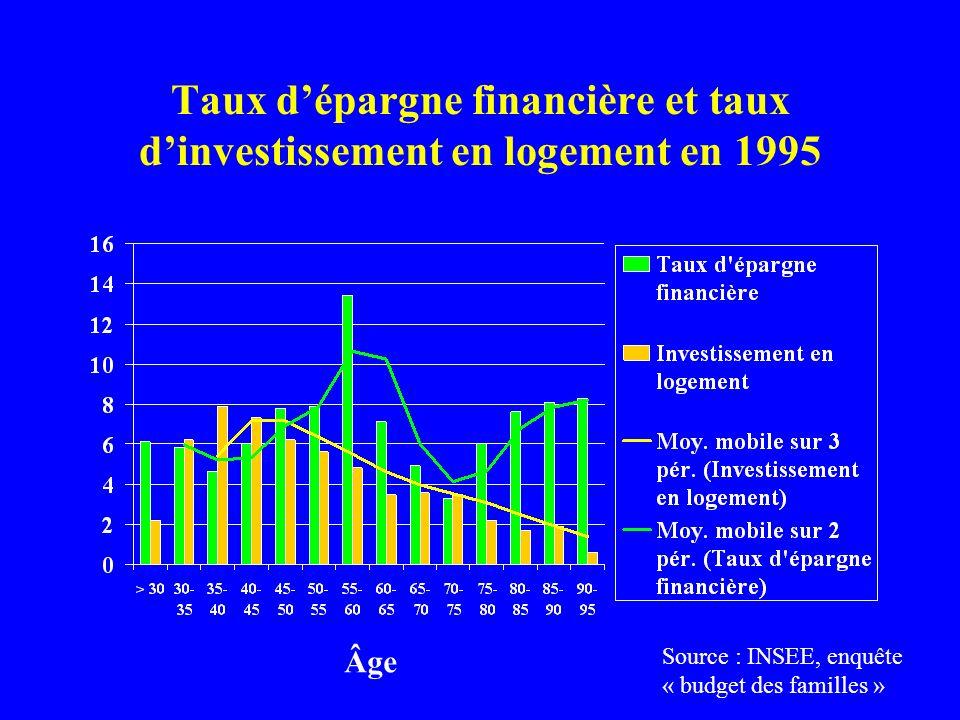 Taux d'épargne financière et taux d'investissement en logement en 1995