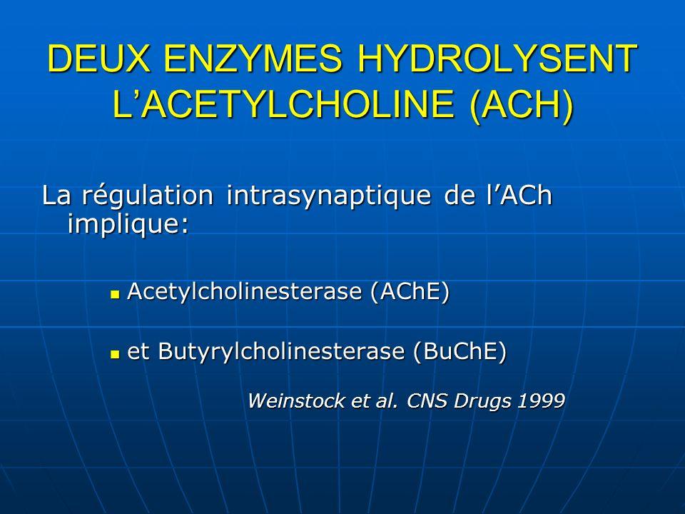 DEUX ENZYMES HYDROLYSENT L'ACETYLCHOLINE (ACH)