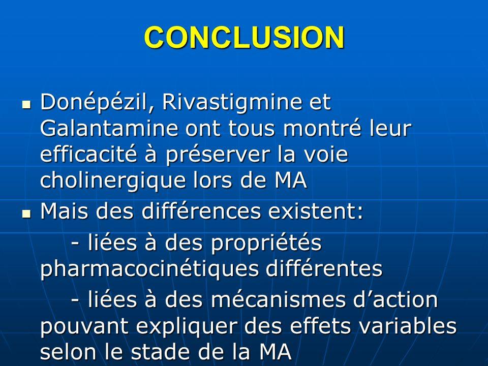 CONCLUSIONDonépézil, Rivastigmine et Galantamine ont tous montré leur efficacité à préserver la voie cholinergique lors de MA.