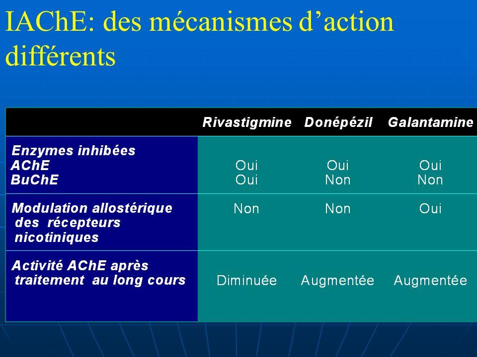 IAChE: des mécanismes d'action différents