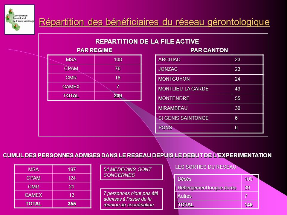 REPARTITION DE LA FILE ACTIVE