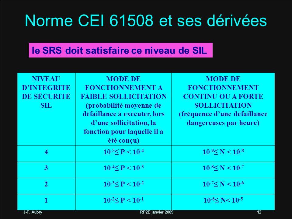 Norme CEI 61508 et ses dérivées