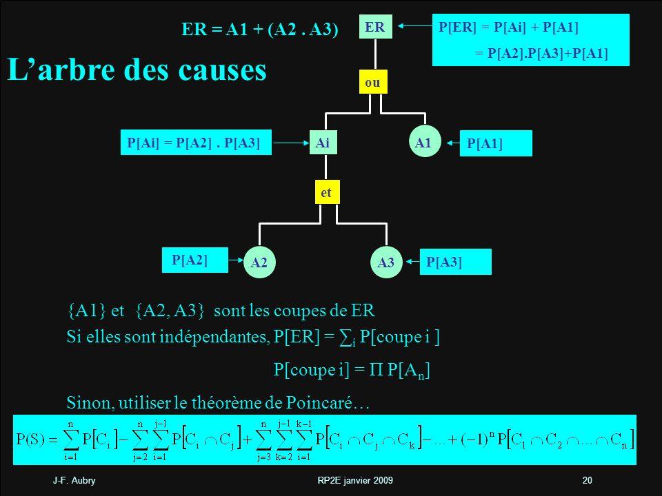 L'arbre des causes ER = A1 + (A2 . A3)