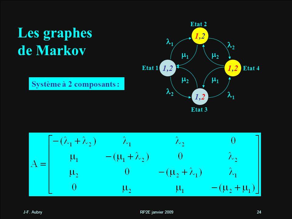 Les graphes de Markov 1,2 m1 l2 l1 m2 Système à 2 composants : Etat 2