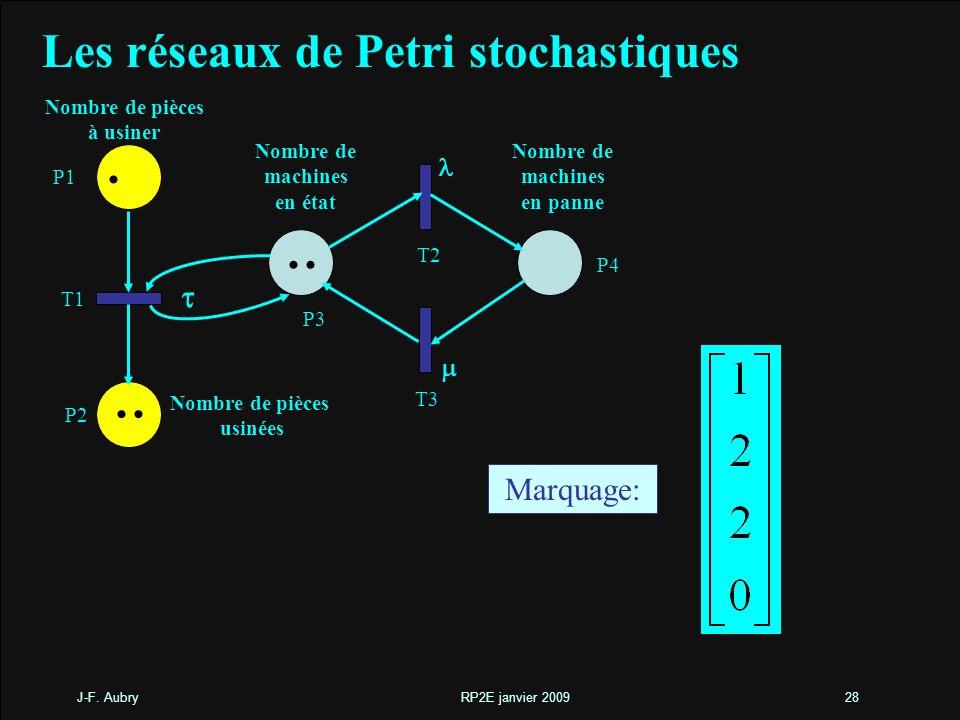 . .. Les réseaux de Petri stochastiques t Marquage: l m