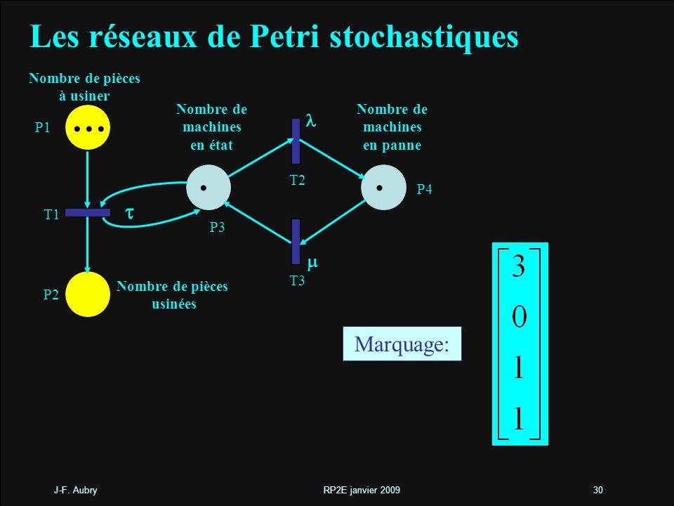 ... . Les réseaux de Petri stochastiques t Marquage: l m