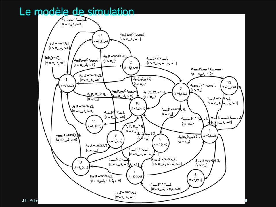 Le modèle de simulation