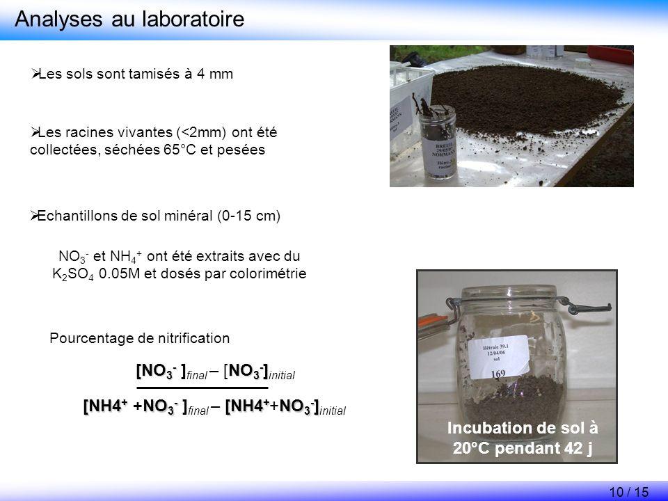 Incubation de sol à 20°C pendant 42 j