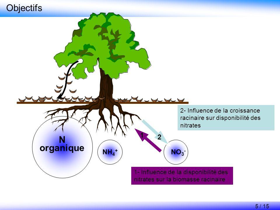 Objectifs N organique 1 2 NH4+ NO3-
