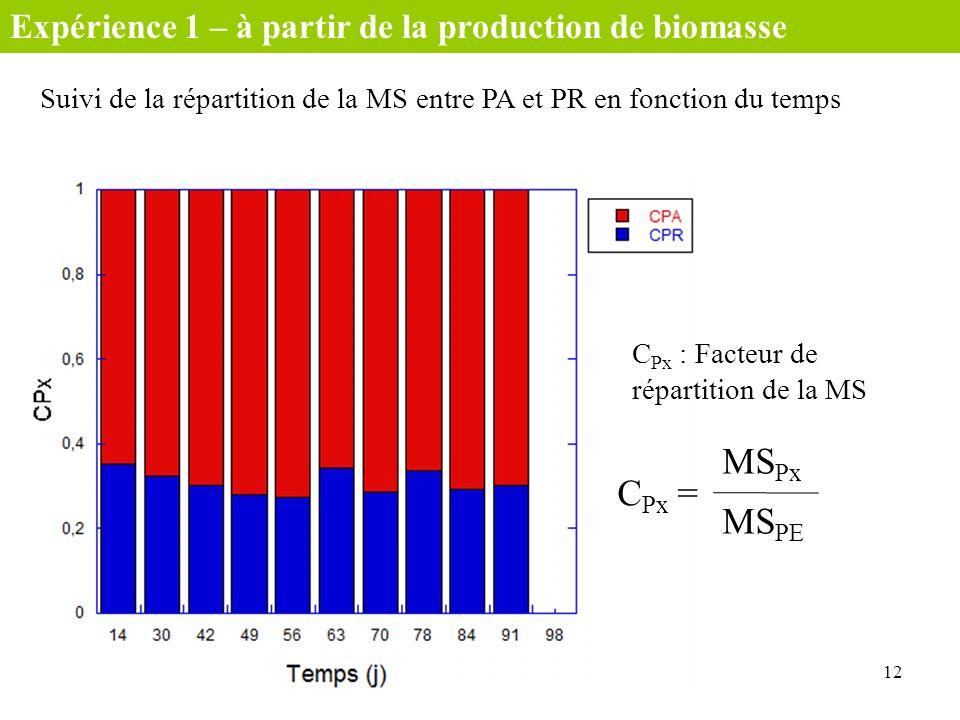 MSPx CPx = MSPE Expérience 1 – à partir de la production de biomasse