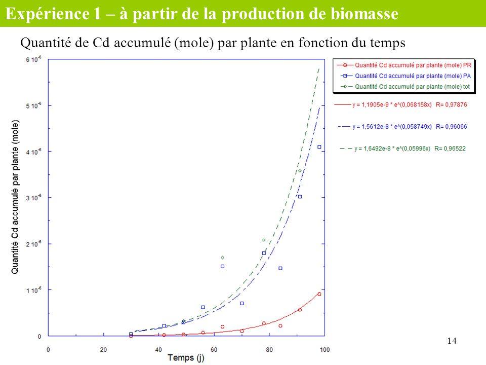 Expérience 1 – à partir de la production de biomasse
