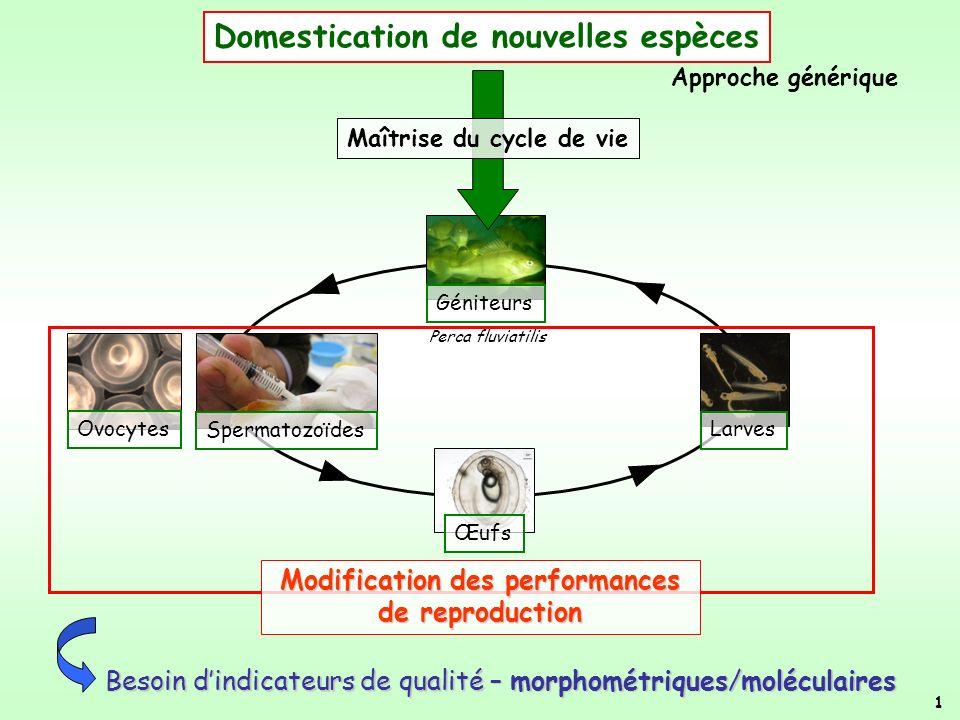 Modification des performances de reproduction
