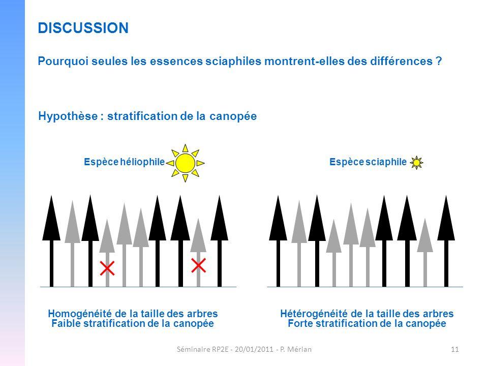 DISCUSSION Pourquoi seules les essences sciaphiles montrent-elles des différences Hypothèse : stratification de la canopée.