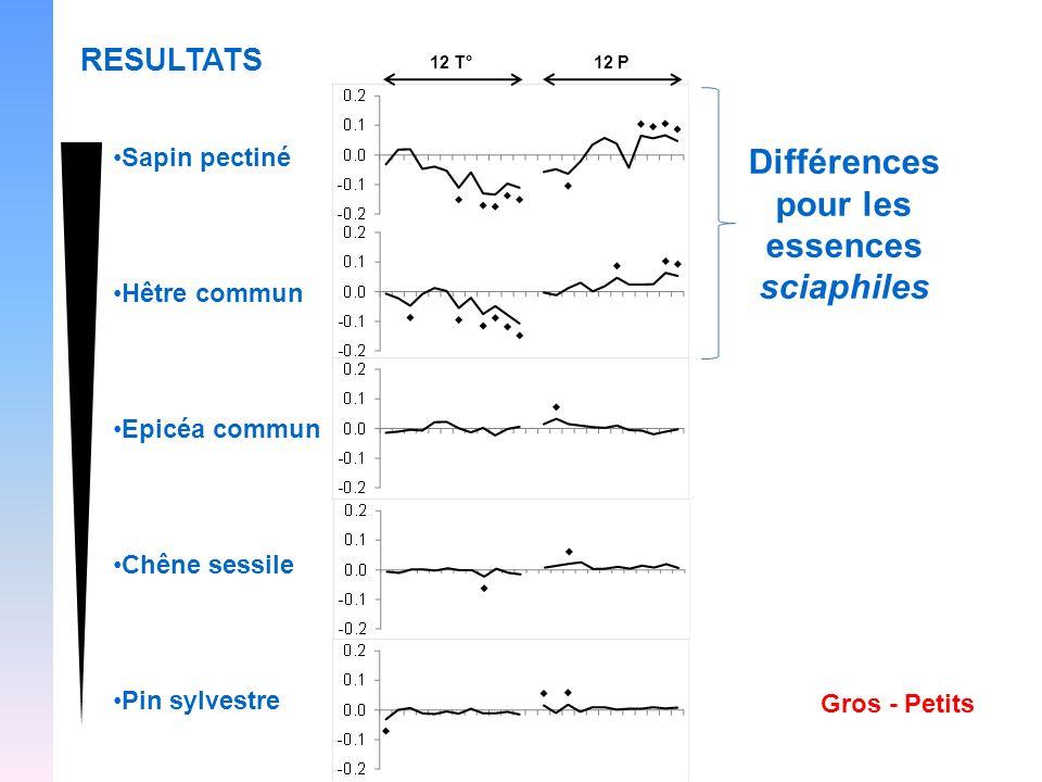 Différences pour les essences sciaphiles