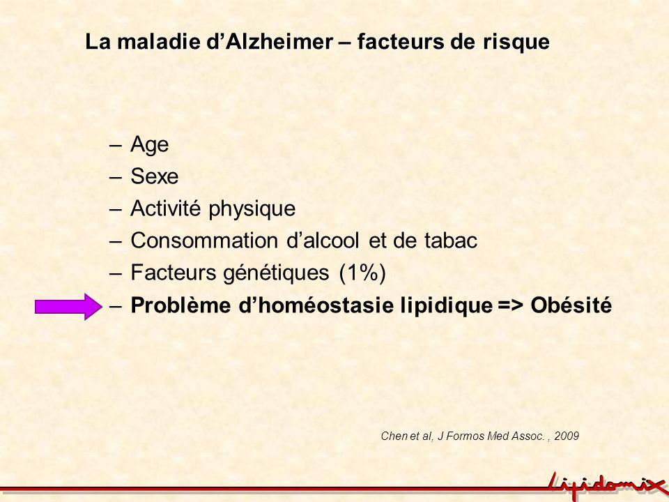 La maladie d'Alzheimer – facteurs de risque