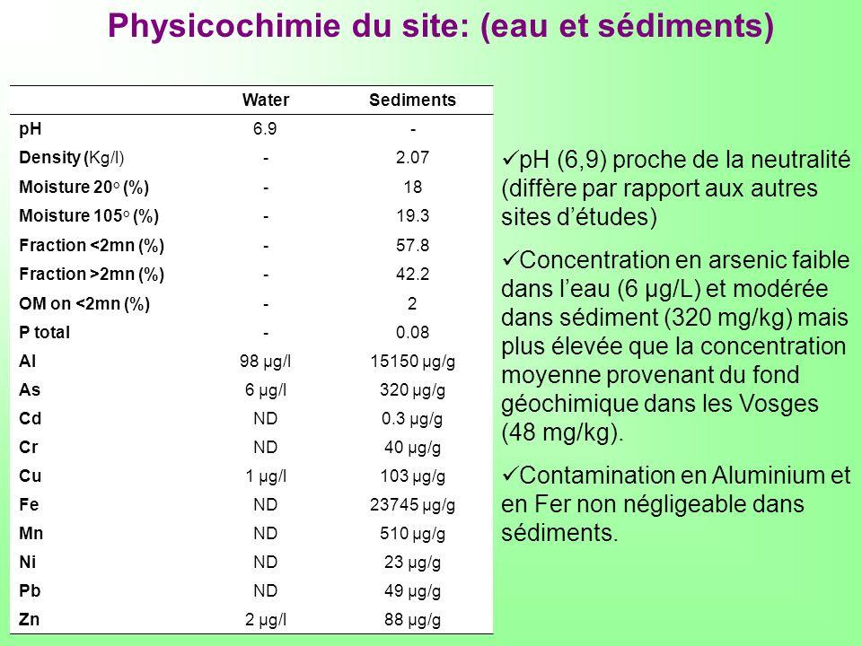 Physicochimie du site: (eau et sédiments)