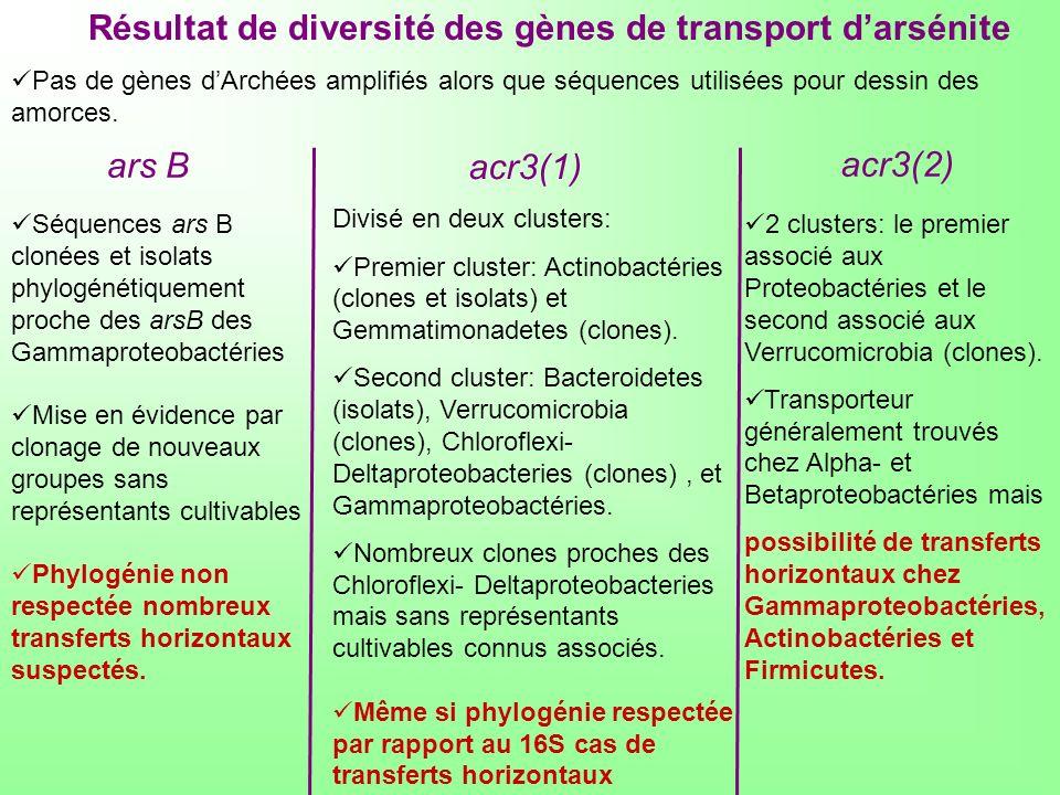 Résultat de diversité des gènes de transport d'arsénite