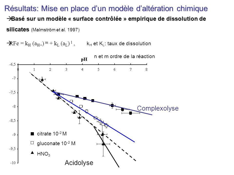 Résultats: Mise en place d'un modèle d'altération chimique