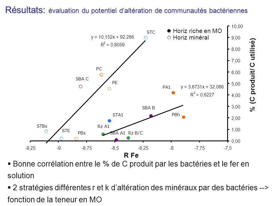 Résultats: évaluation du potentiel d'altération de communautés bactériennes