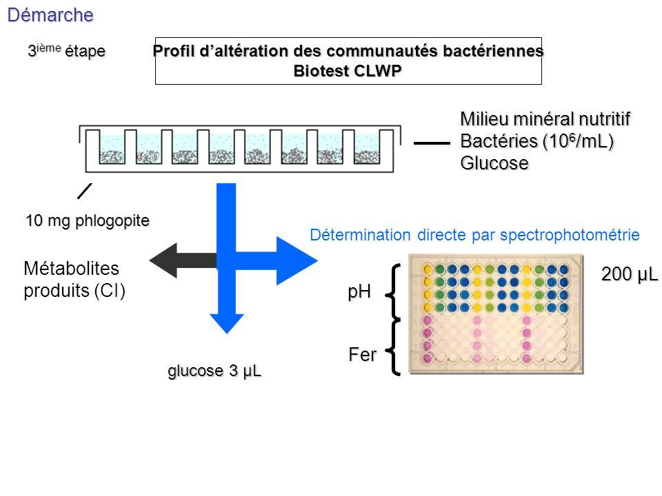 Profil d'altération des communautés bactériennes