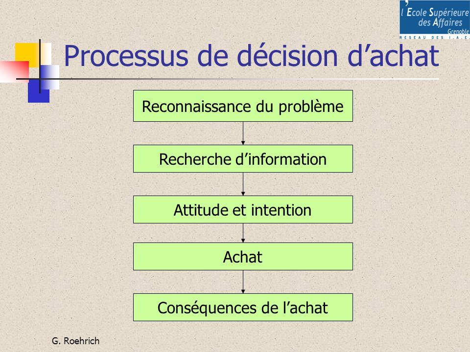 Processus de décision d'achat